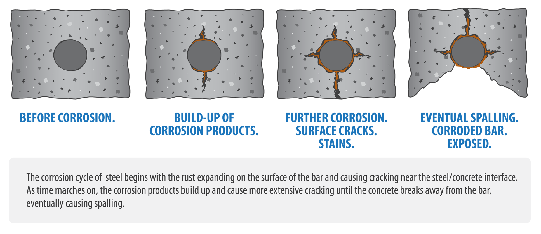 Carbonation Of Concrete Corrosion The Helpful Engineer