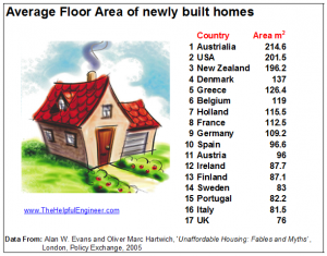 House size international comparison
