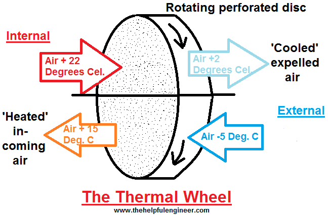 Energy Heat Recovery Wheel : How do heat recovery systems work thermal wheels the