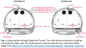 Dublin Port Tunnel Cross Section