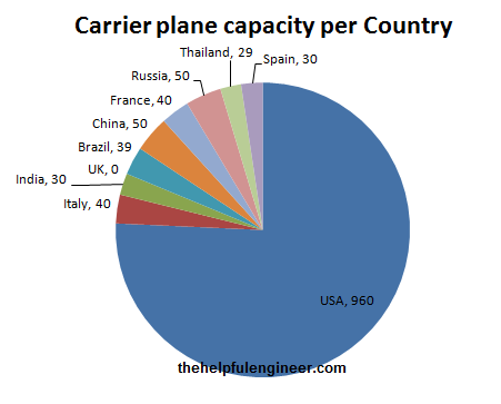 Comparision of aircraft carrier plane capacity by country
