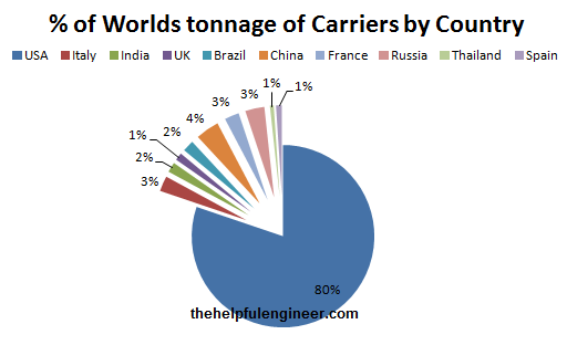 Comparision of aircraft carrier tonnage by country