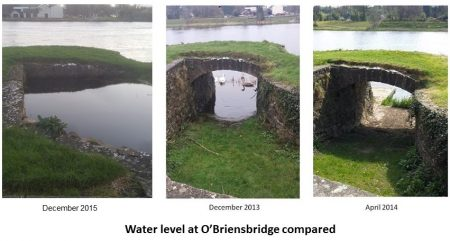 Water level at o'briensbridge